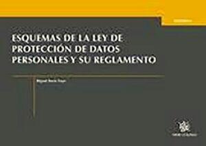 ESQUEMAS DE LA LEY DE PROTECCION DE DATOS PERSONALES Y SU REG.